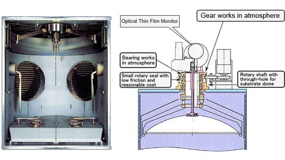 Optional Equipment For Vacuum Coating System